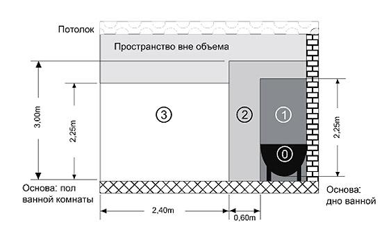 полотенцесушителя (схема)