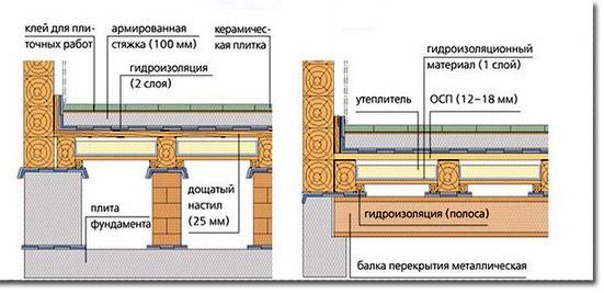 Схема устройства пола по