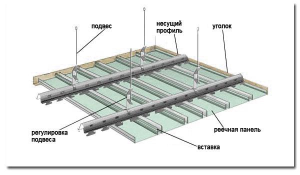 к монтажу реечного потолка