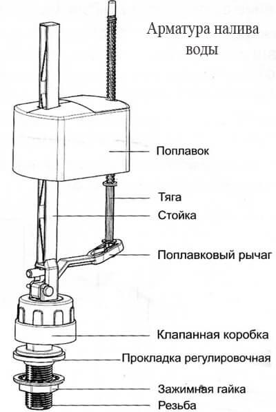 Ремонт наливного клапана унитаза своими руками 92