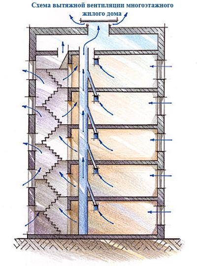 Схема устройства вытяжной