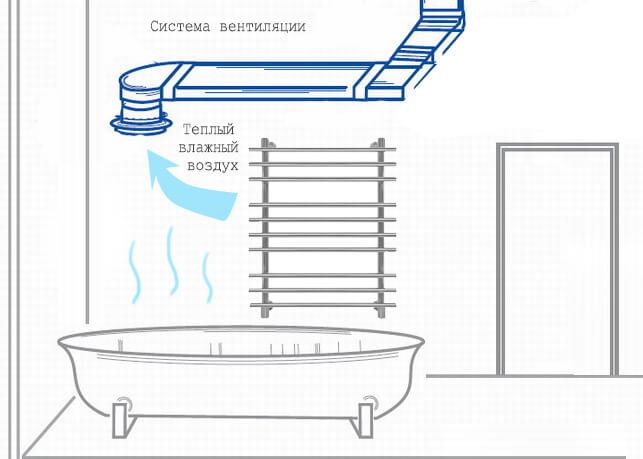 Схема удаления влажного воздуха из ванной комнаты