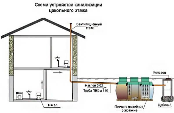 Схема установки сантехнических приборов в подвале