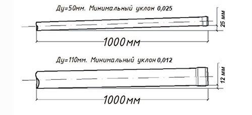 Минимальные уклоны труб канализации